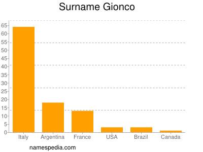 Surname Gionco