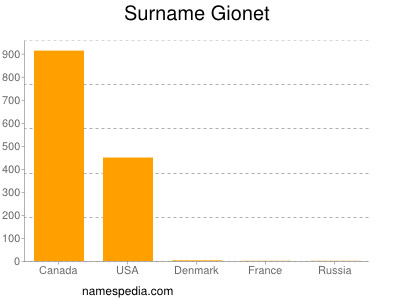 Surname Gionet