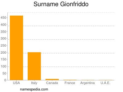 Surname Gionfriddo