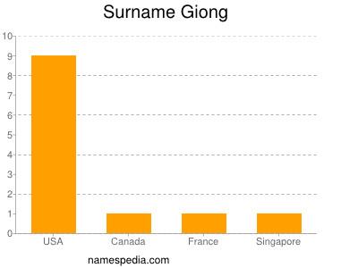 Surname Giong