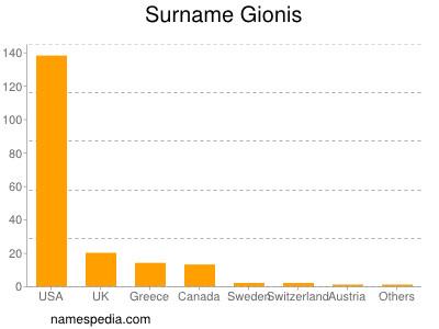 Surname Gionis