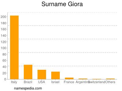 Surname Giora