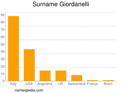 Surname Giordanelli
