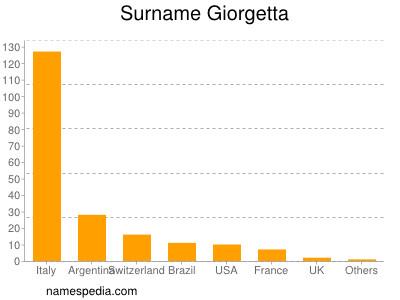 Surname Giorgetta