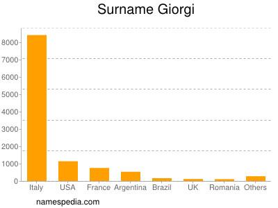Surname Giorgi