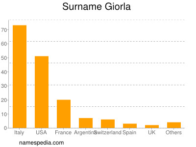 Surname Giorla