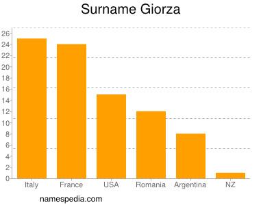 Surname Giorza