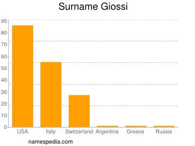 Surname Giossi