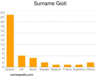 Surname Gioti