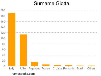Surname Giotta