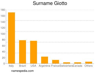 Surname Giotto