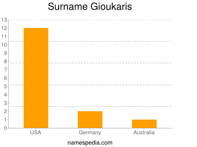 Surname Gioukaris
