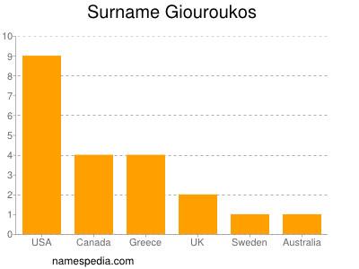 Surname Giouroukos