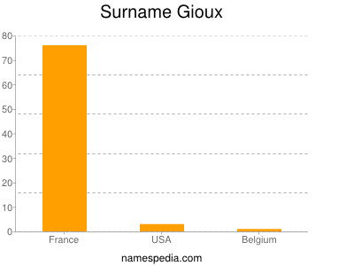 Surname Gioux