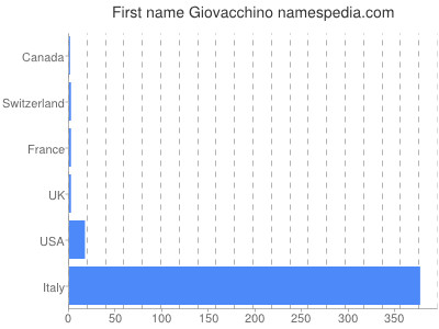 Given name Giovacchino