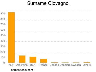 Surname Giovagnoli