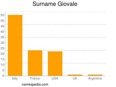 Surname Giovale