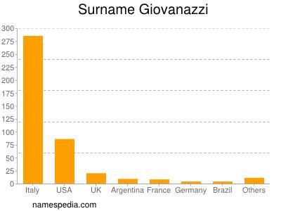 Surname Giovanazzi