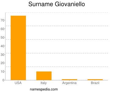 Surname Giovaniello