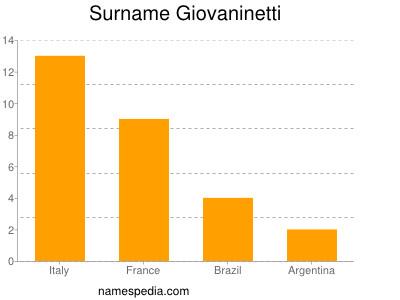 Surname Giovaninetti