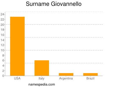 Surname Giovannello
