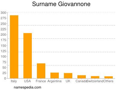Surname Giovannone