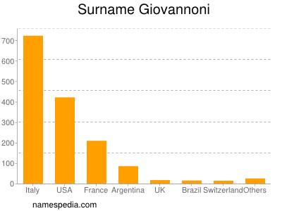 Surname Giovannoni