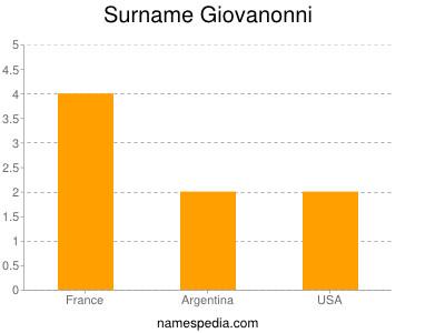 Surname Giovanonni