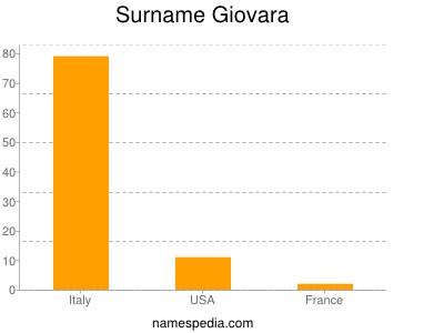 Surname Giovara