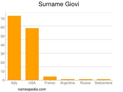 Surname Giovi