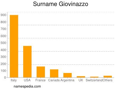 Surname Giovinazzo