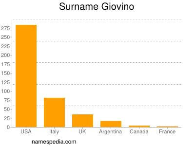 Surname Giovino