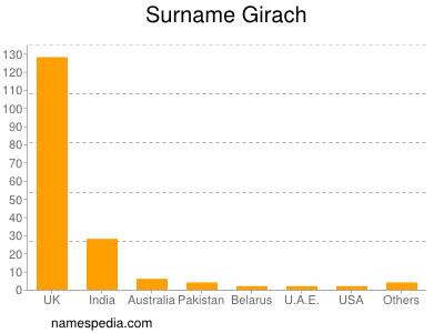 Surname Girach