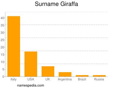 Surname Giraffa