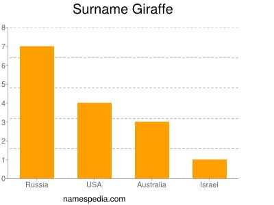 Surname Giraffe