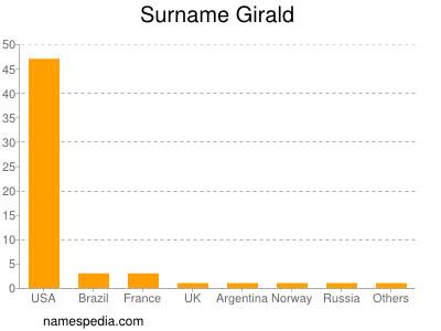 Surname Girald