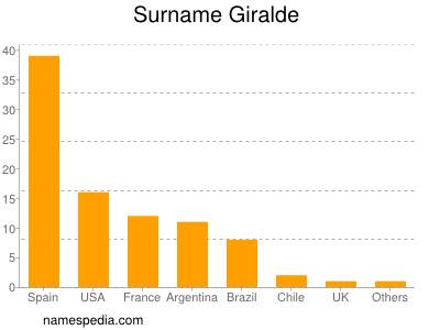 Surname Giralde