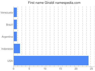 Given name Giraldi