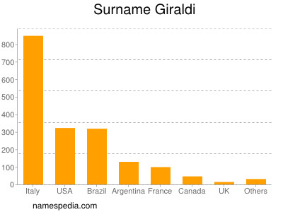 Surname Giraldi