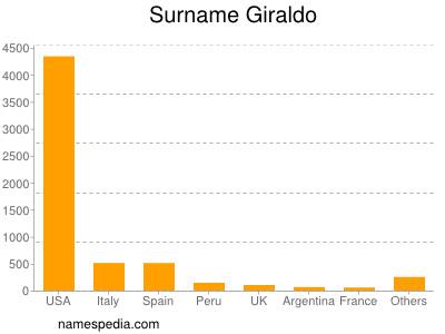 Surname Giraldo