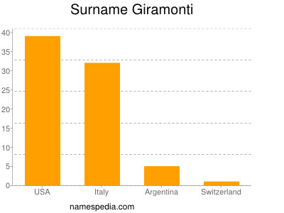 Surname Giramonti