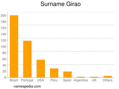 Surname Girao