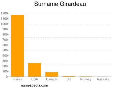 Surname Girardeau