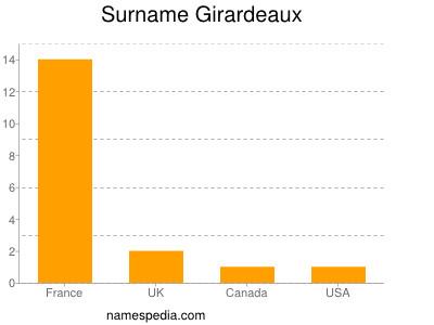 Surname Girardeaux