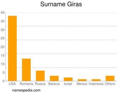 Surname Giras