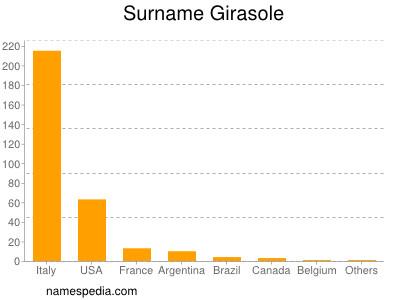 Surname Girasole