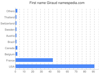Given name Giraud