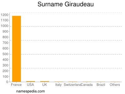 Surname Giraudeau