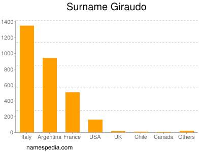 Surname Giraudo