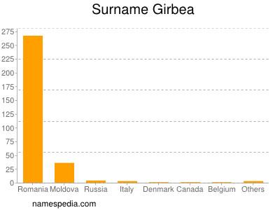 Surname Girbea